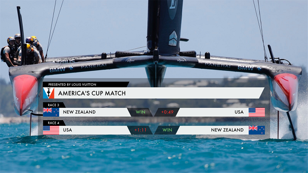 America's Cup..
